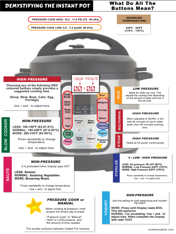 Instant Pot button details